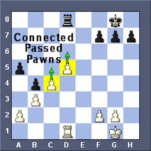 Connected Passed Pawns